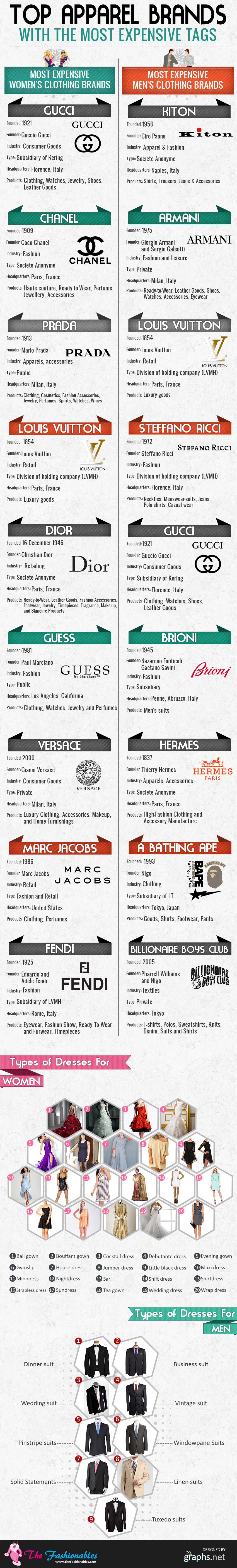 Most expensive and widely recognized apparel brands in the for Top dress shirt brands