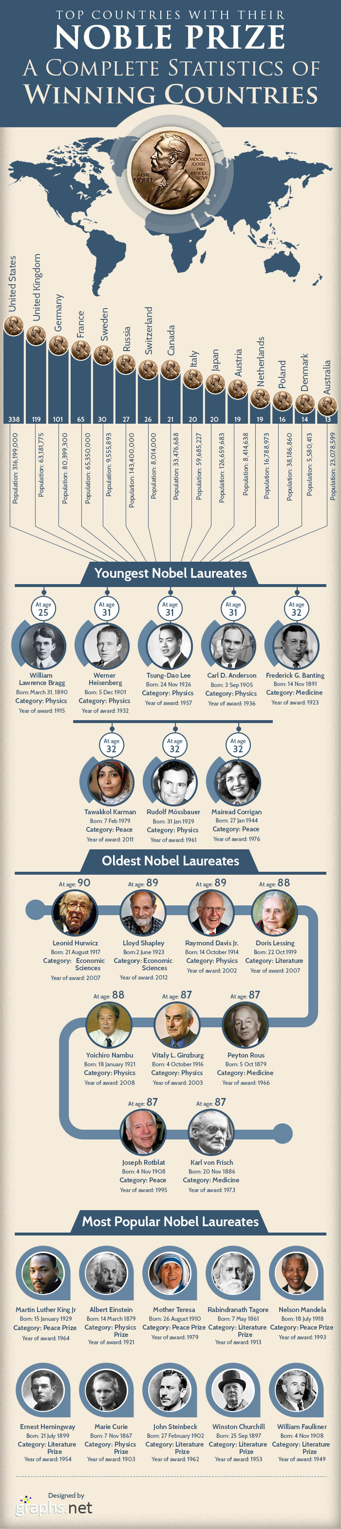 Few Popular and Supreme Countries with Highest Nobel Laureates