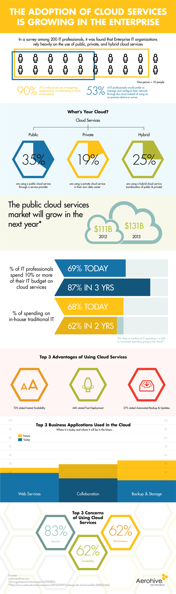 Growing Adoption of Cloud Computing in the Enterprise