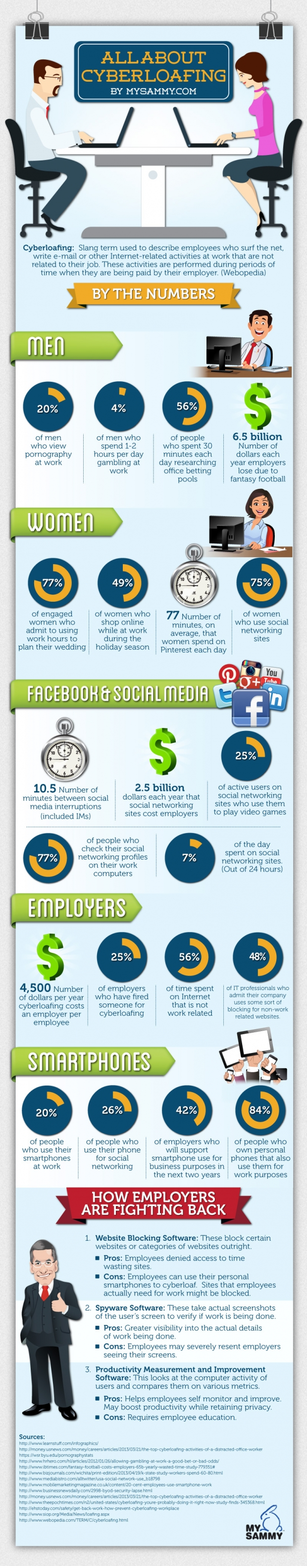 How Employees use internet for their personal activities at work place
