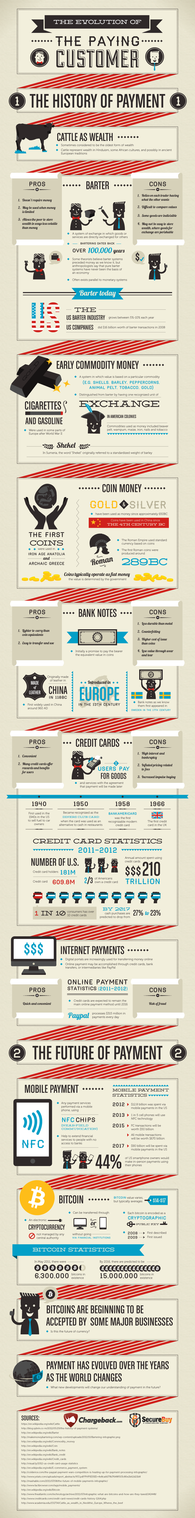 How the Payments Made By Customers Have Evolved Over the Years?