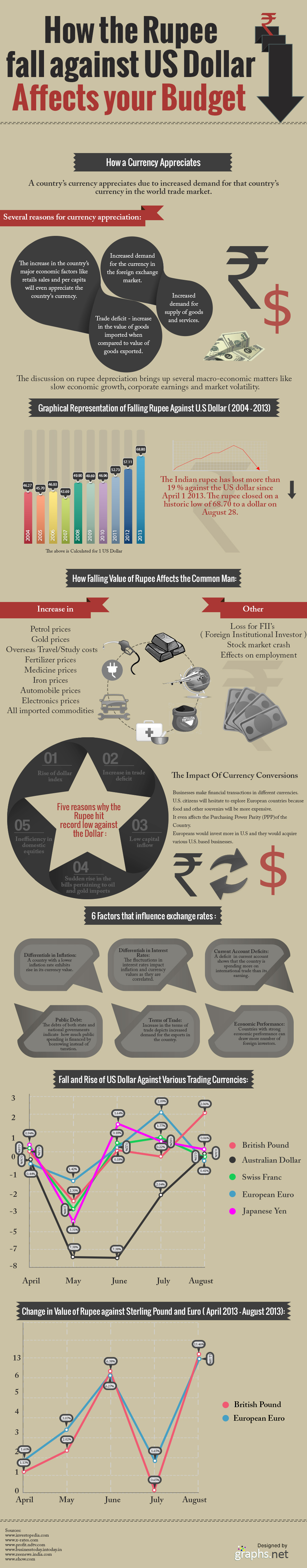 How the Rupee fall against US dollar affects your budget
