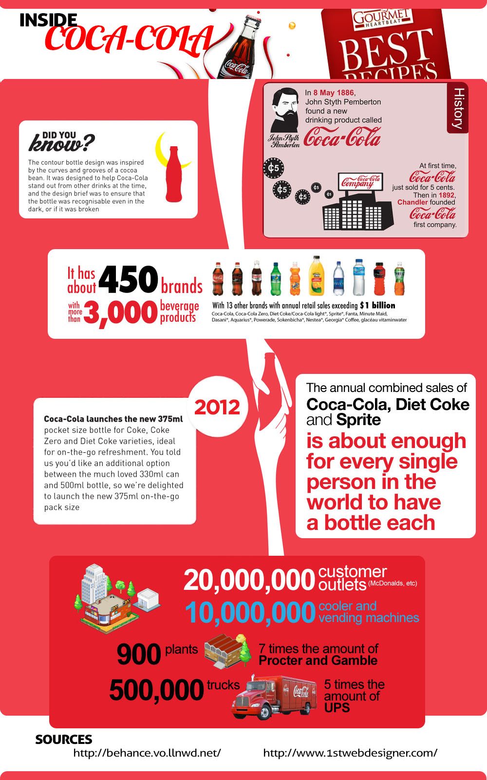 Inside Story of Coca-cola