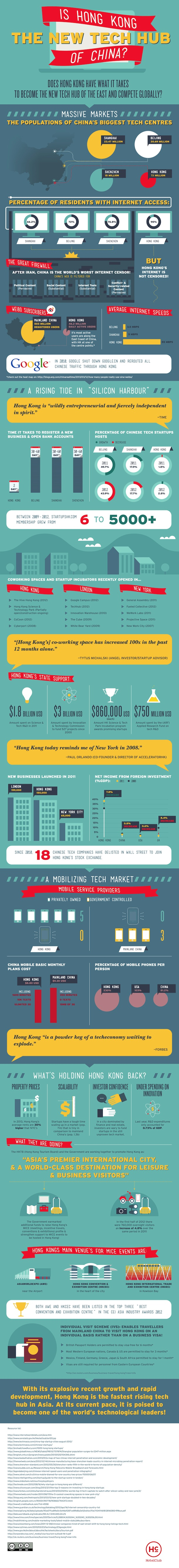 Is Hong Kong the Next Biggest Tech Centre of China