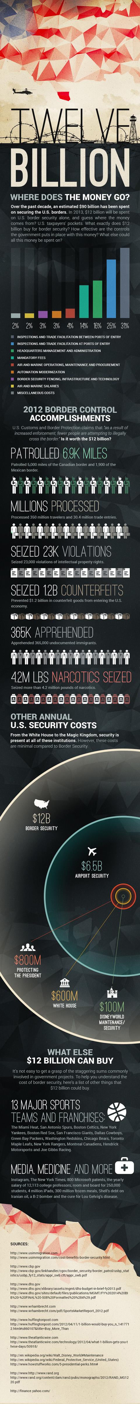 Lavish Spending on U.S. Security