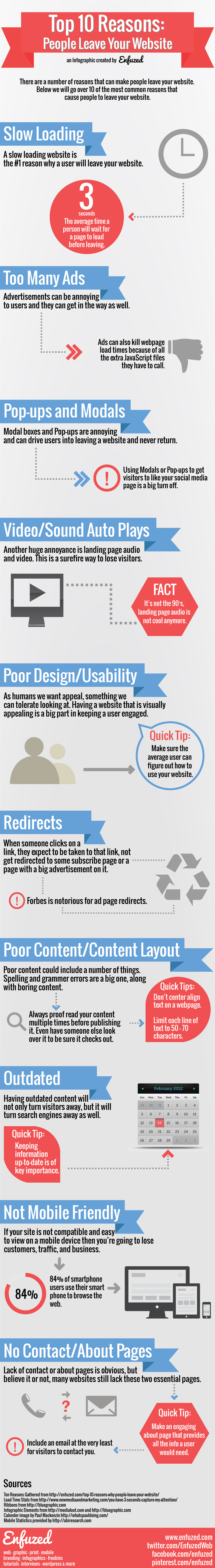 Major Reasons to Consider as Why People Leave Your Website