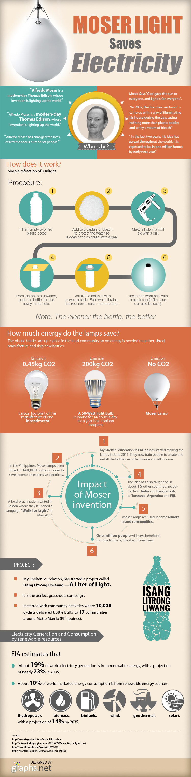 Moser light saves Electricity D