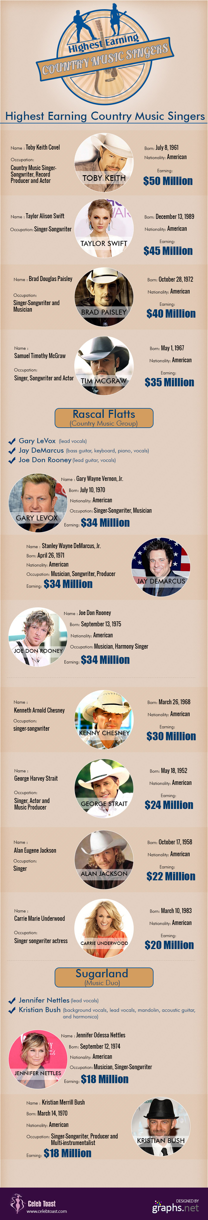 Most Popular American Music Singers