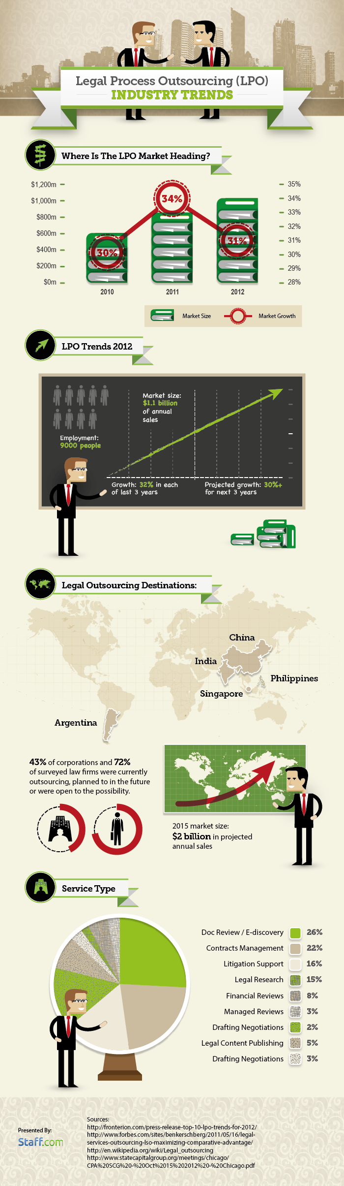 Outsourced Law: Legal Process Outsourcing facts that will keep you informed
