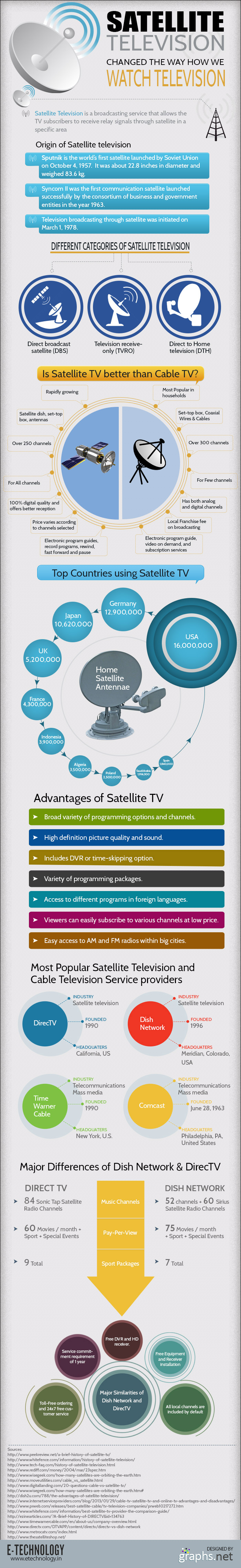 Satellite TV Vs Cable TV- which is better?