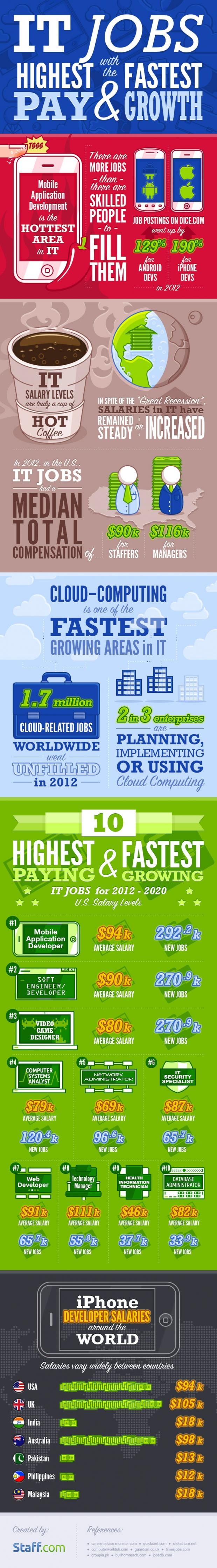 Statistics of Growth in IT Job Market