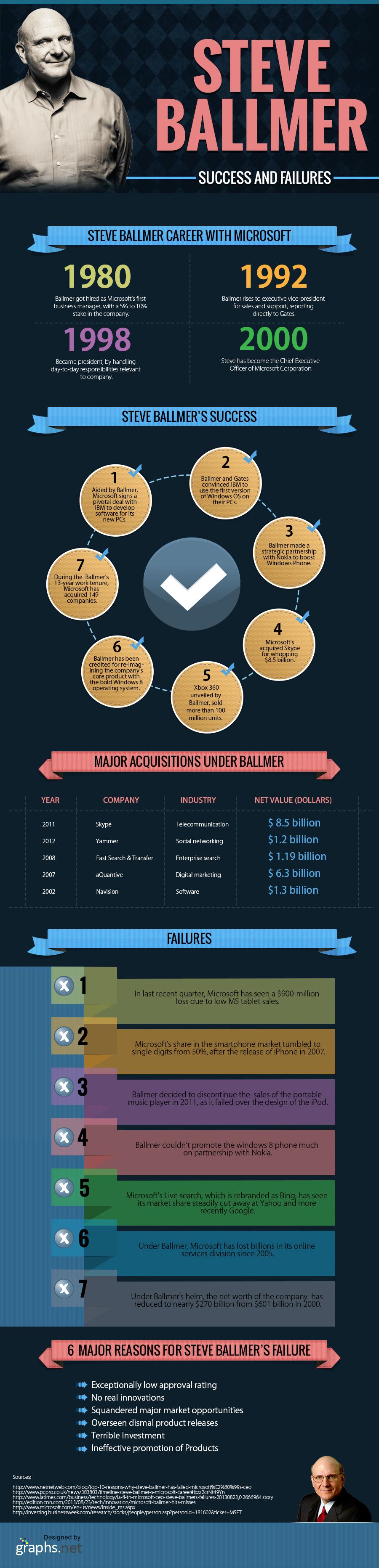 Steve Ballmer  Microsoft's CEO