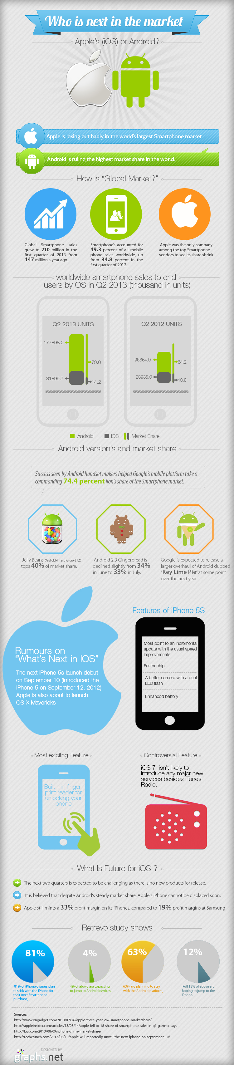 Who-is-next-in-the-market-Apple-or-Android