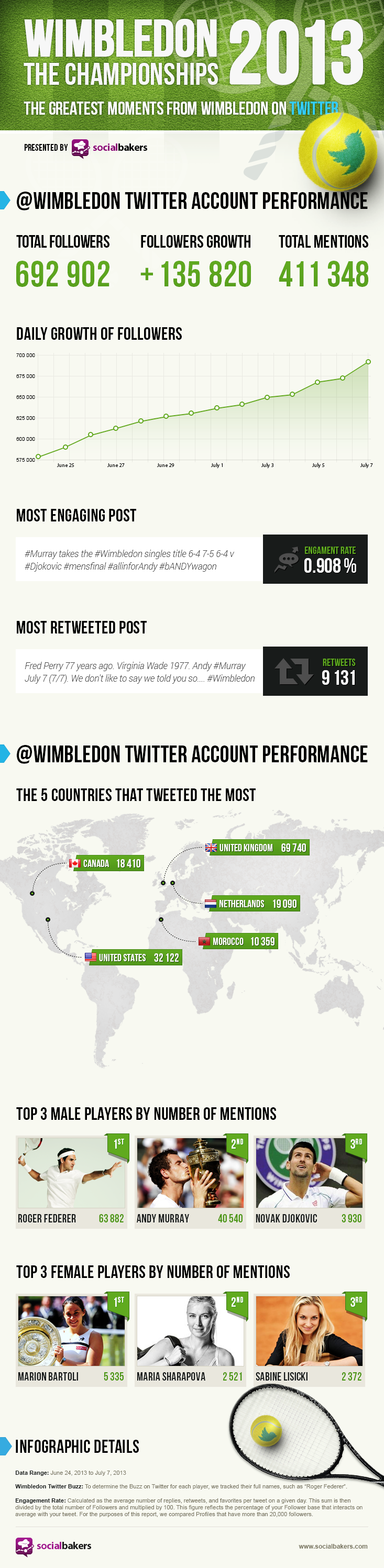 Wimbledon 2013 Craze in Numbers On Twitter