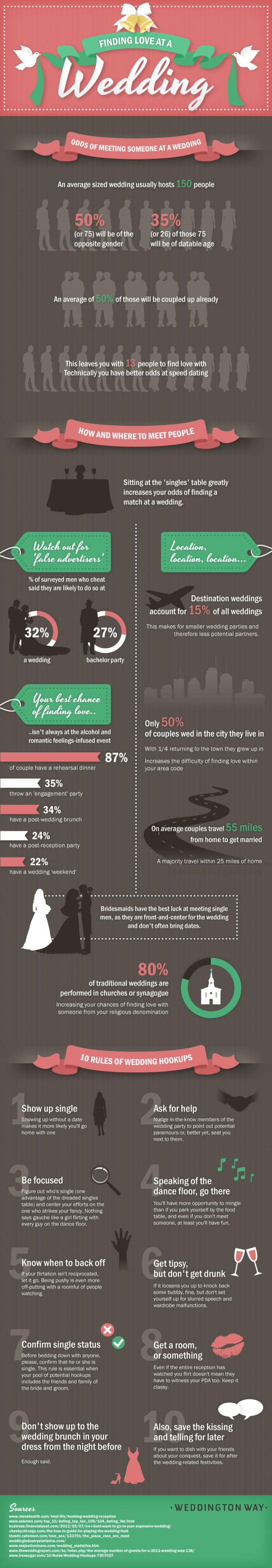 finding-love-at-a-wedding-infographic-740x4262
