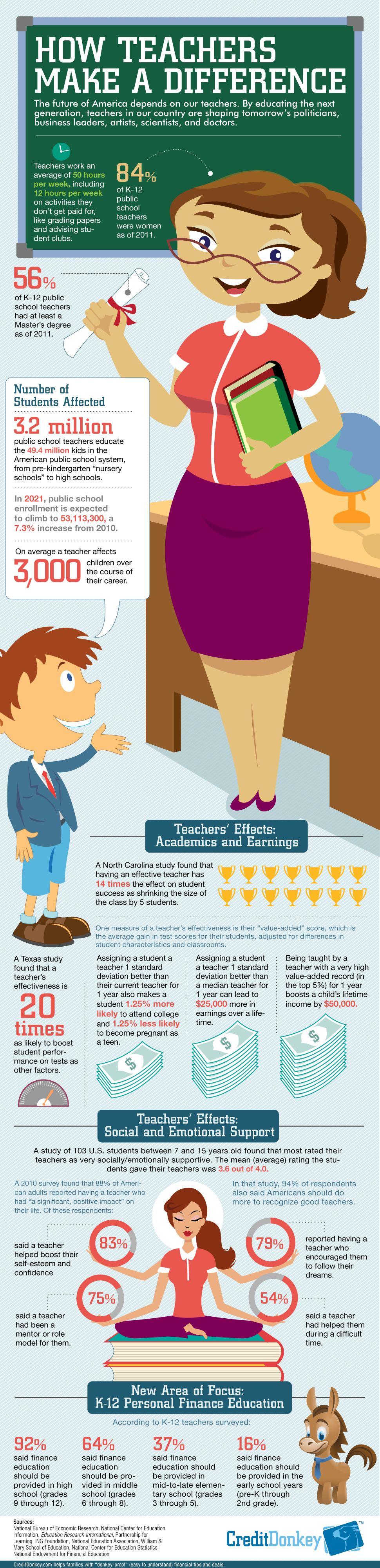 how-teachers-make-a-difference