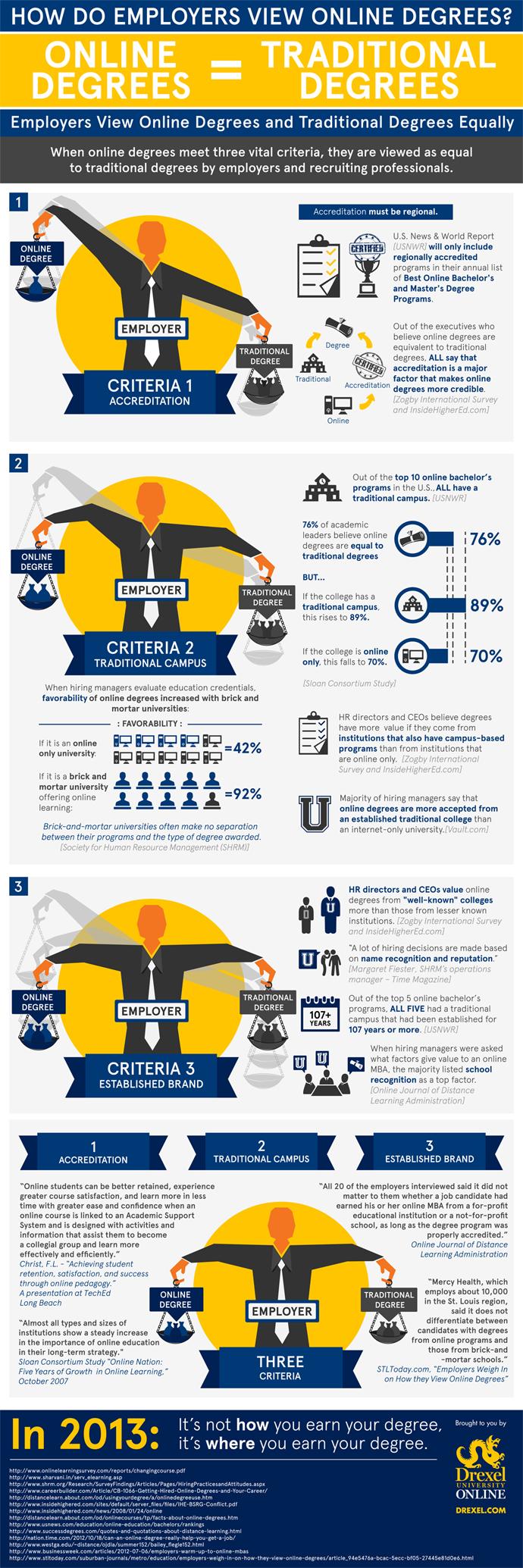 Online vs Traditional Degree v15 Outlined