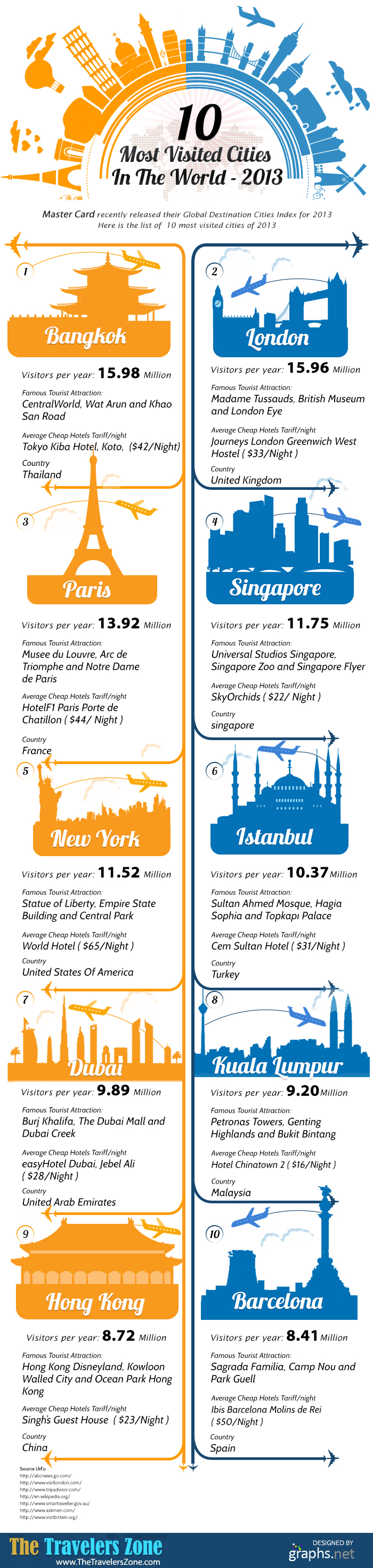10 Most visited countries in the world 2 (1)