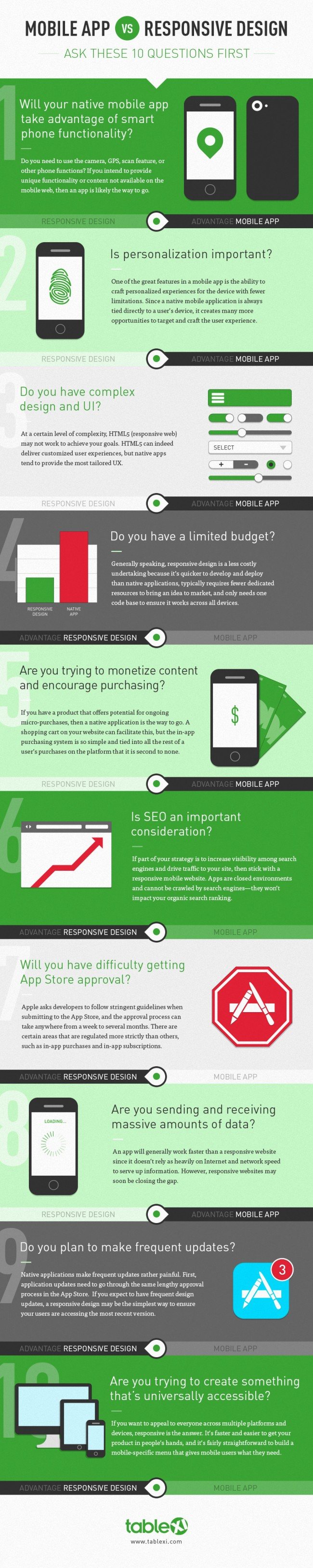 10 things to check before buying Mobile
