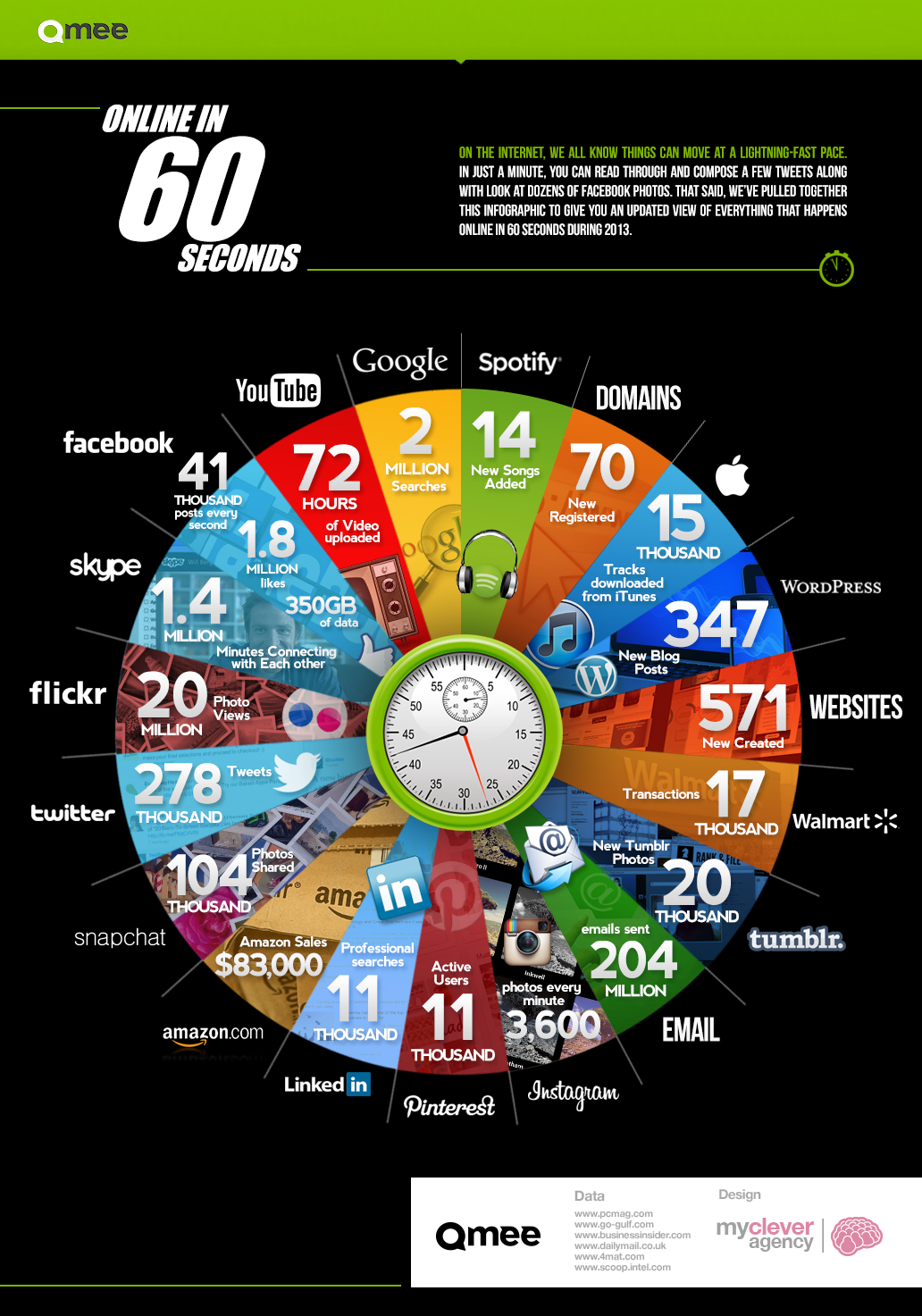 60 seconds online