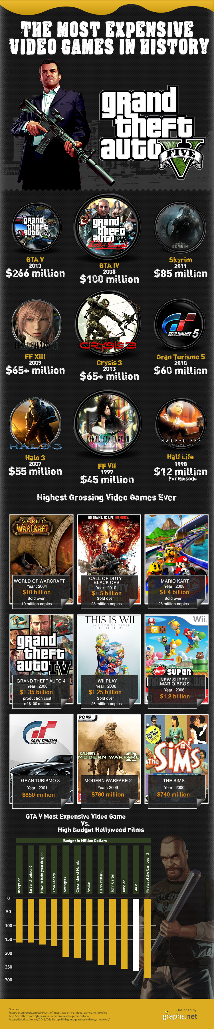 Grand Theft Auto V -The Most Expensive Video Game in History