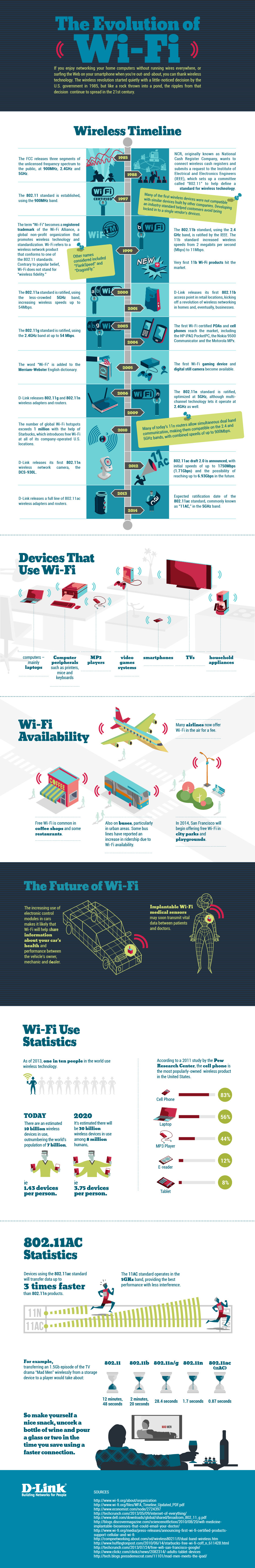 How Wi-Fi Technology has evolved over the Years