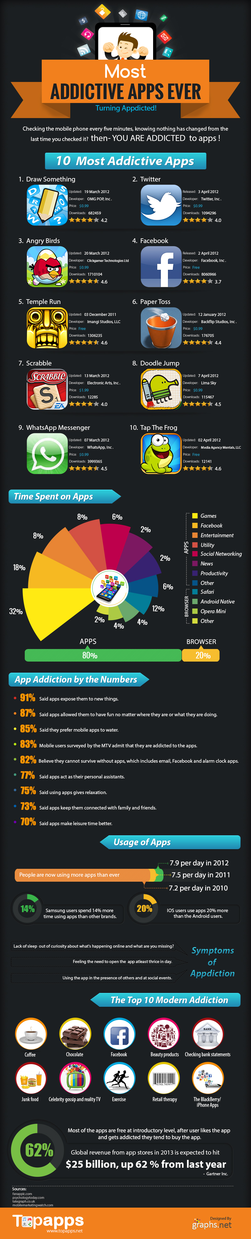appy addicted apps