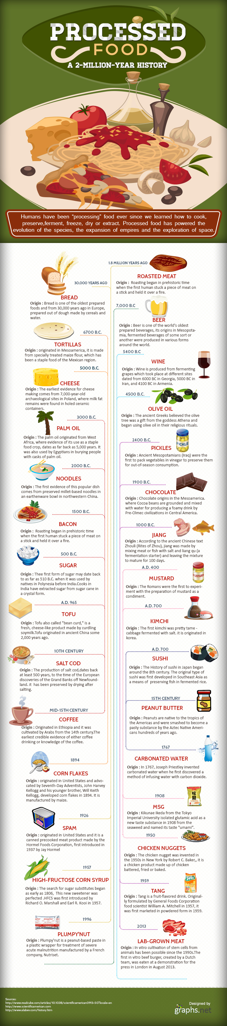 Processed Food- A 2-Million-Year History