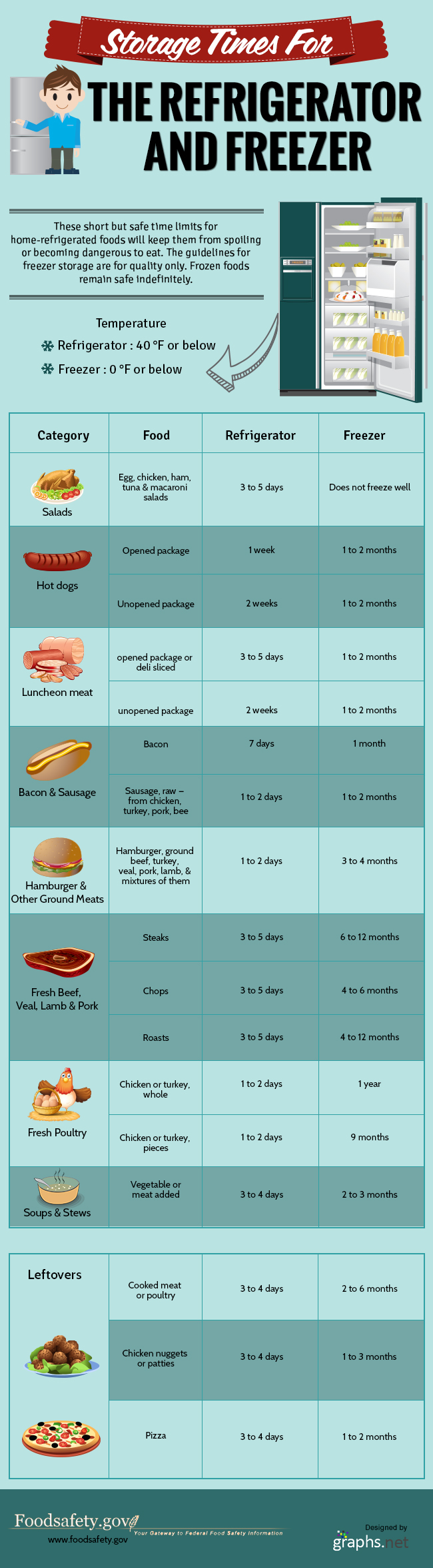 Storage Times For Refrigerator And Freezer Infographics