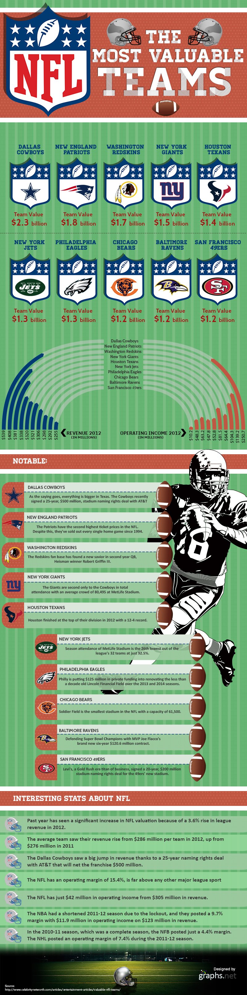 The Most Valuable NFL Teams