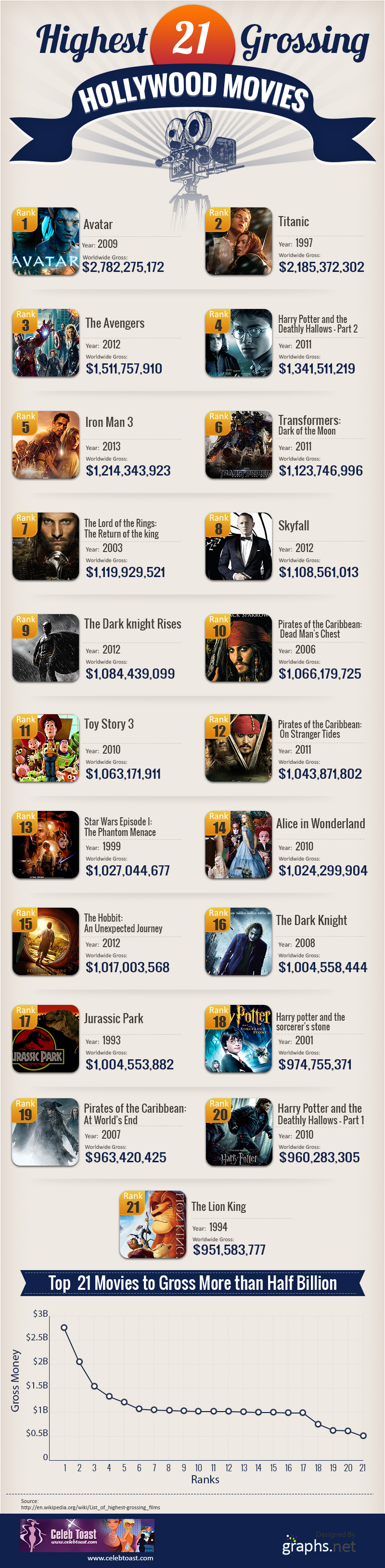 Worldwide-Top-19-Highest-Grossing-Hollywood-Movies (1)