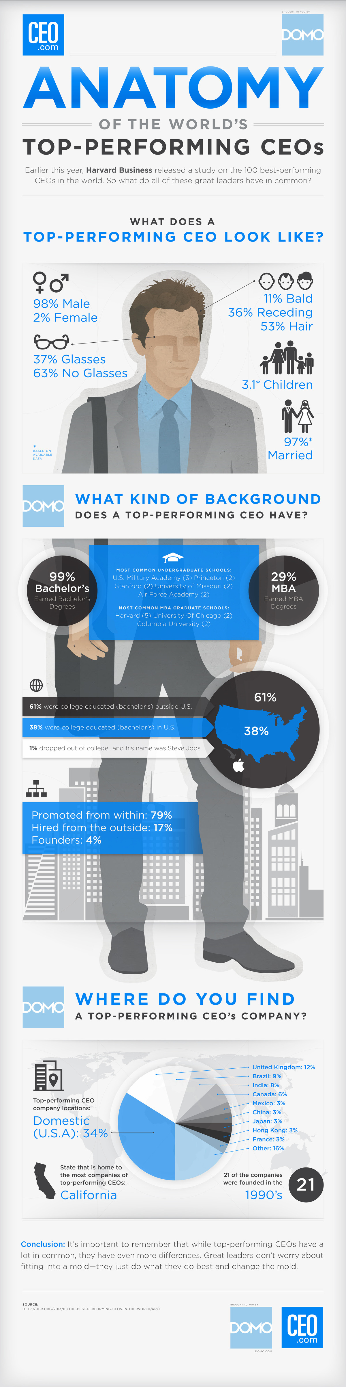 Top Performing CEOs_Infographic