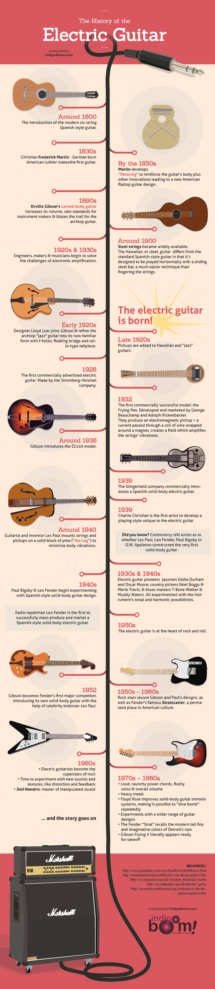 the-history-of-the-electric-guitar_523ac005b75b8