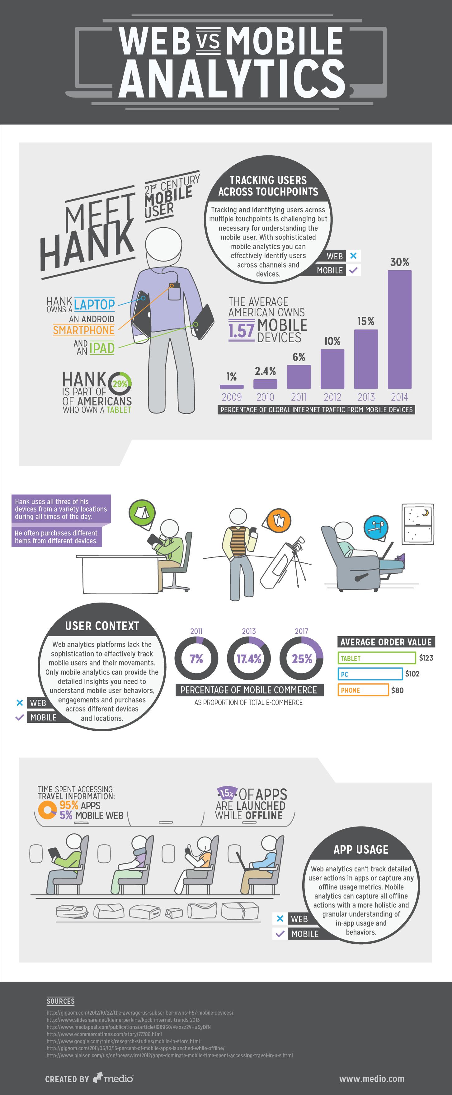 web-vs-mobile-analytics