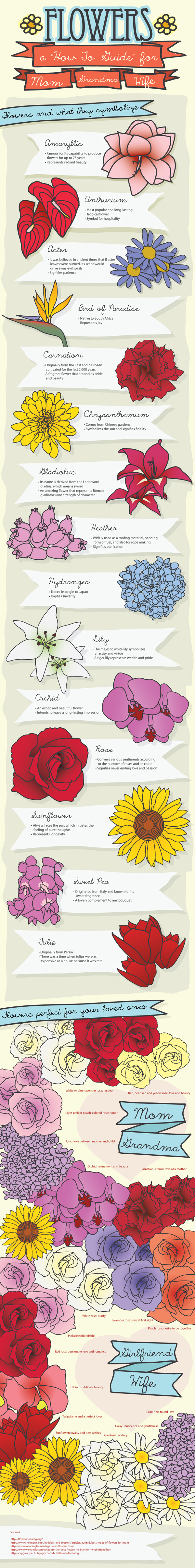 what do flowers convey