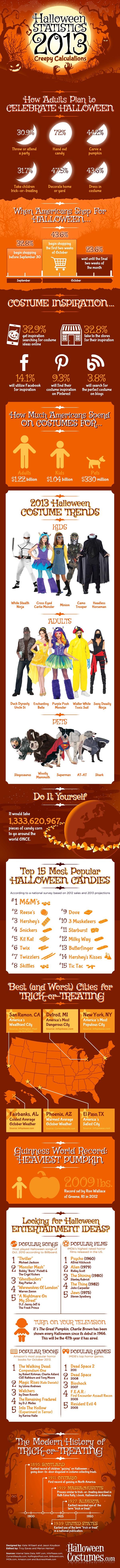 2013-halloween-statistics