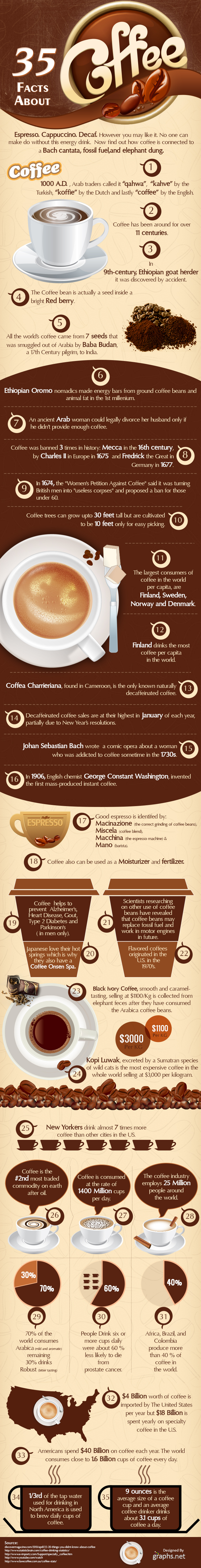 35-Things-you-Dont-Know-about-coffee (1)