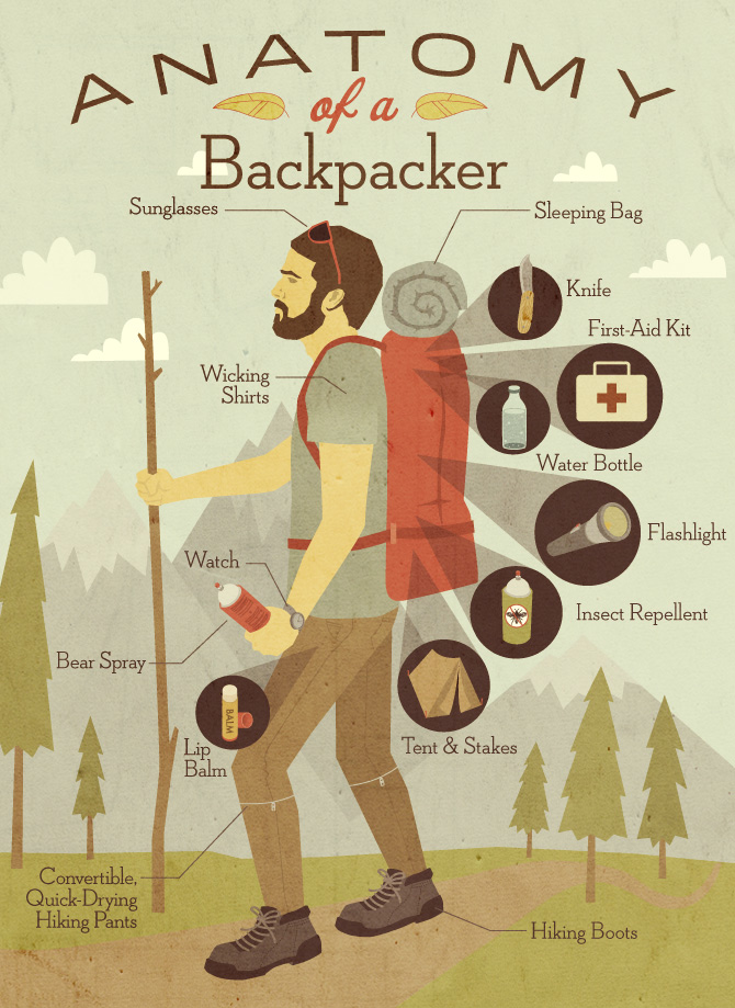 Anatomy-of-a-backpacker-infographic