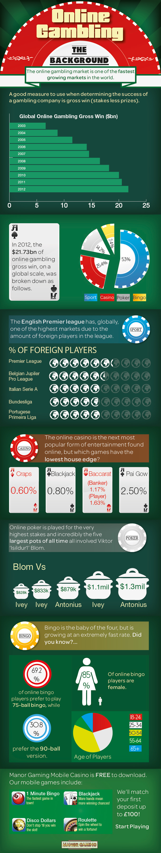 infographic-online-gambling--the-background_526674e527ec7 (1)