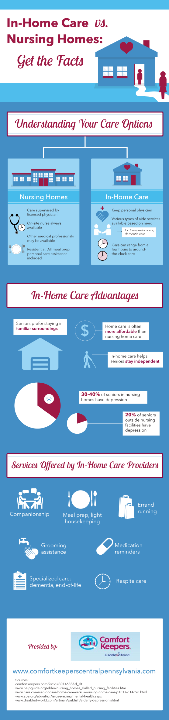 inhome-care-vs-nursing-homes-get-the-facts_526193cdcc880