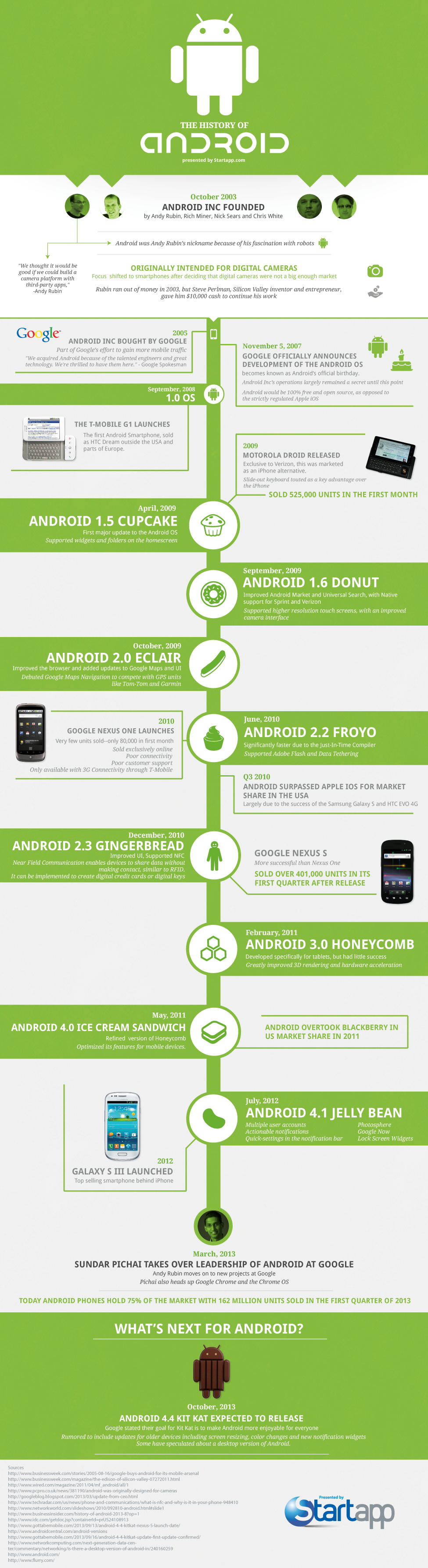 the-history-of-android_526581535548d