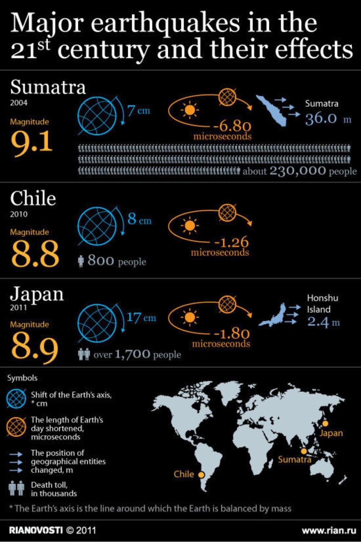 01-ria-novsti-infrographic-major-earthquakes-in-the-21st-century