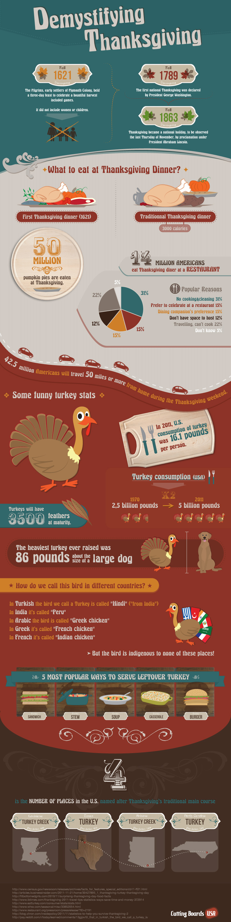 Thanksgiving_Infographic