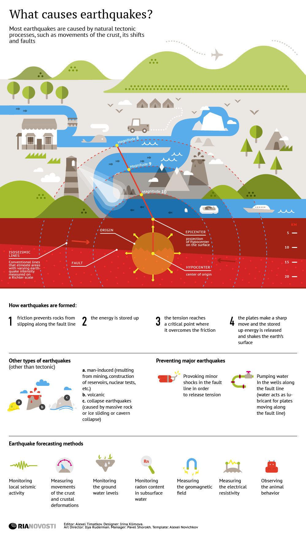 What Causes Earth Quake