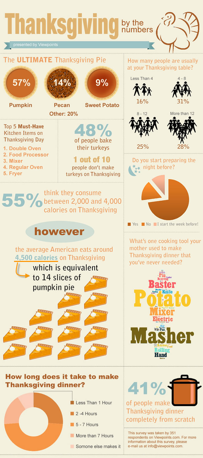 20 Fascinating Infographics On Thanksgiving 2013
