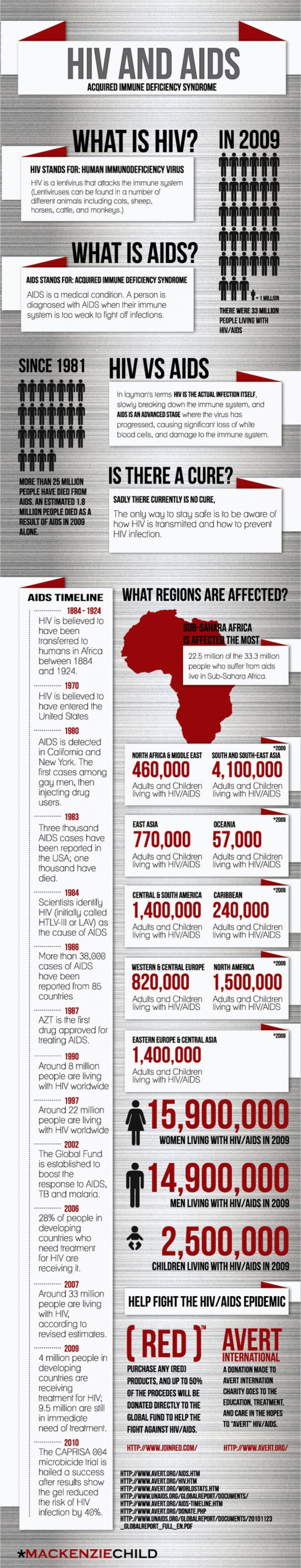 aids treatment in europe - 600×3114