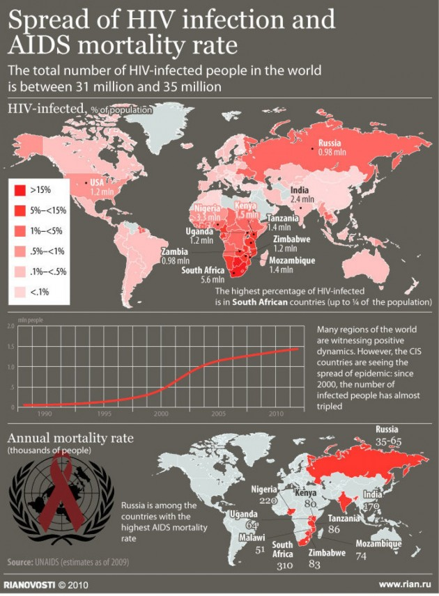 10 Informative Infographics On Hiv  Aids