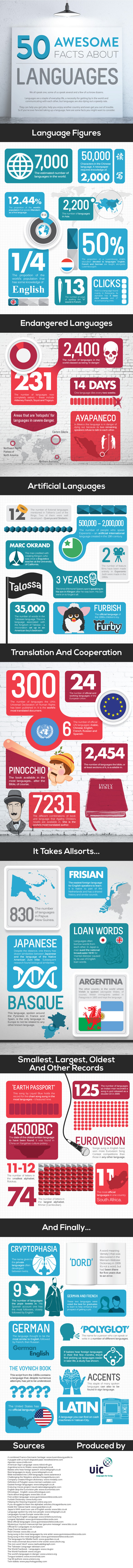 Awesome Facts about the Languages