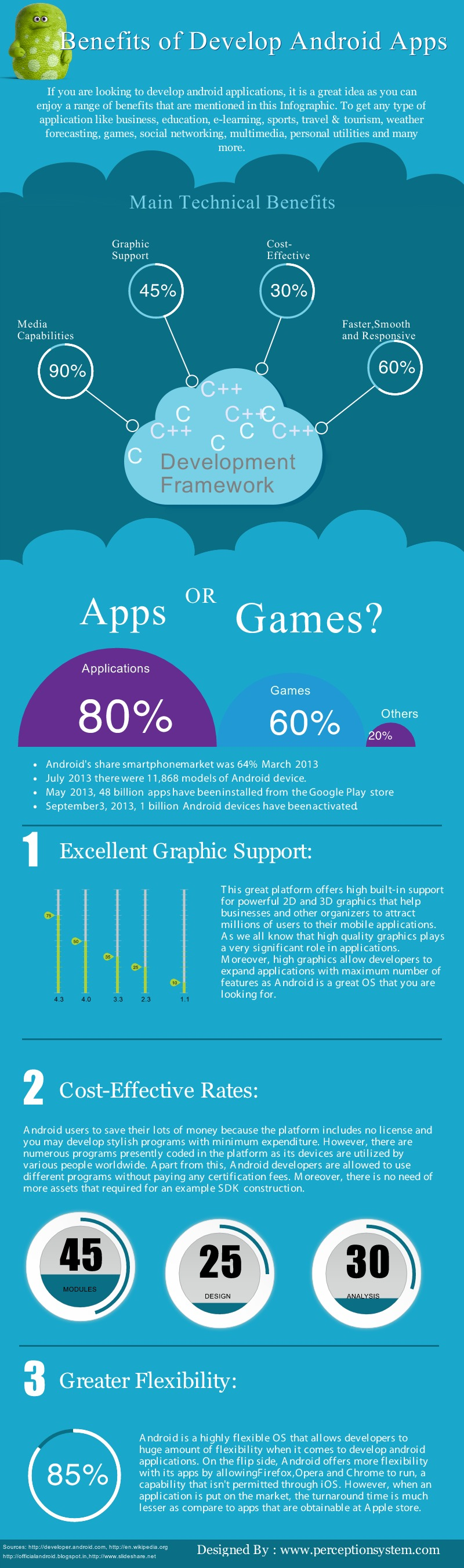 Benefits of Develop Android Apps