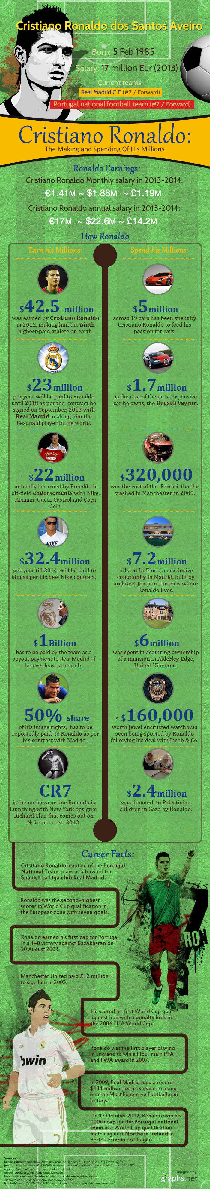 Chistiano Ronaldo- How he Earns and where he spends 2 (1)